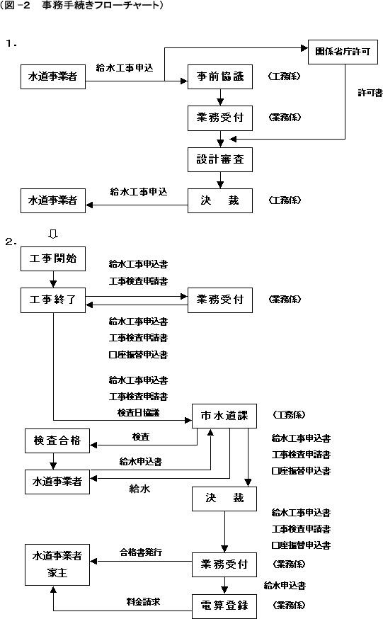 図-2事務手続きフローチャート